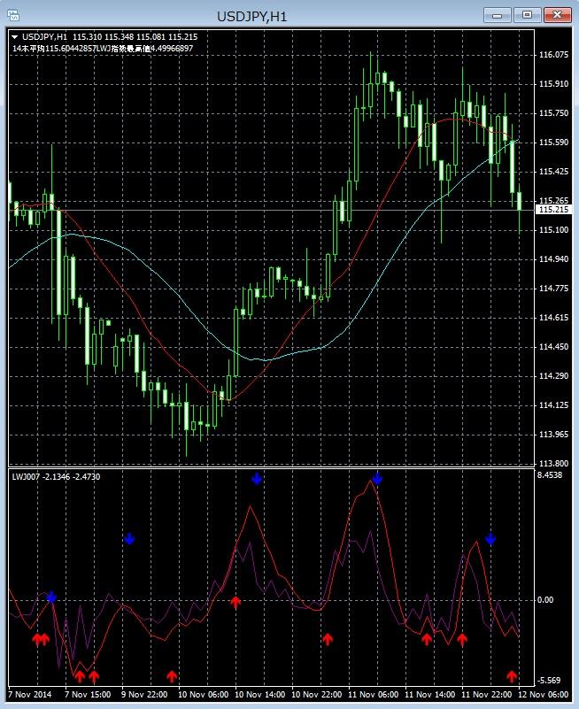 11/12のドル円LWJ指数チャート