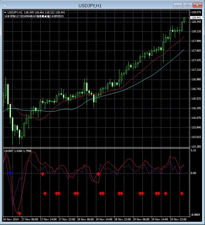 ドル円LWJ指数チャート