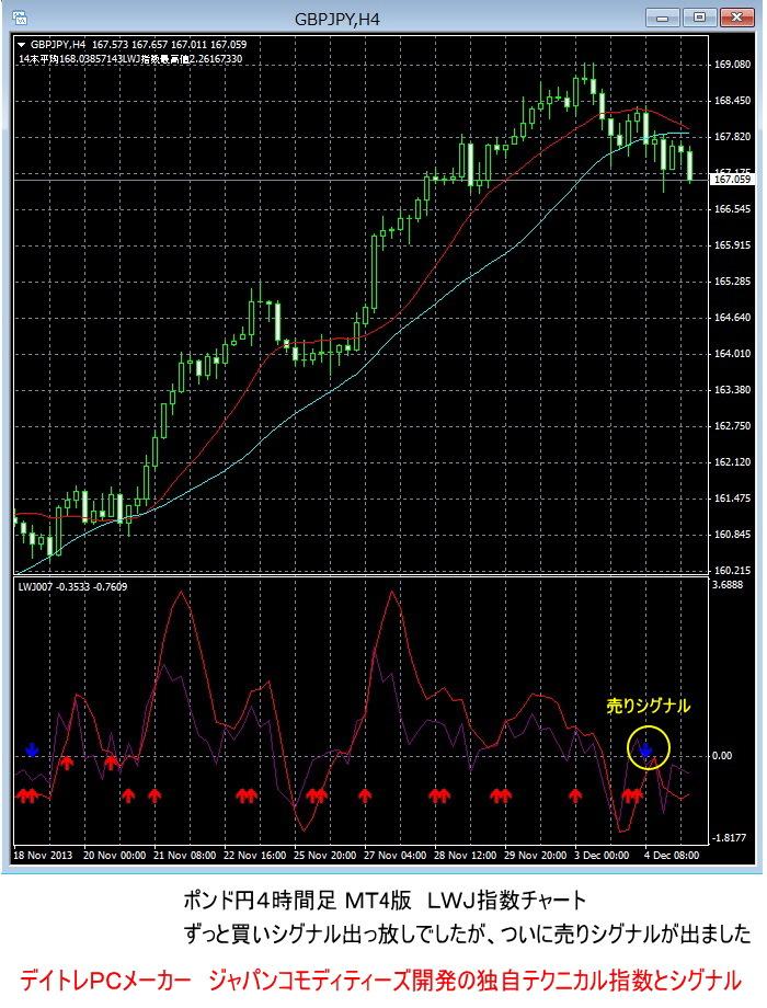 ポンド円、LWJ指数チャート