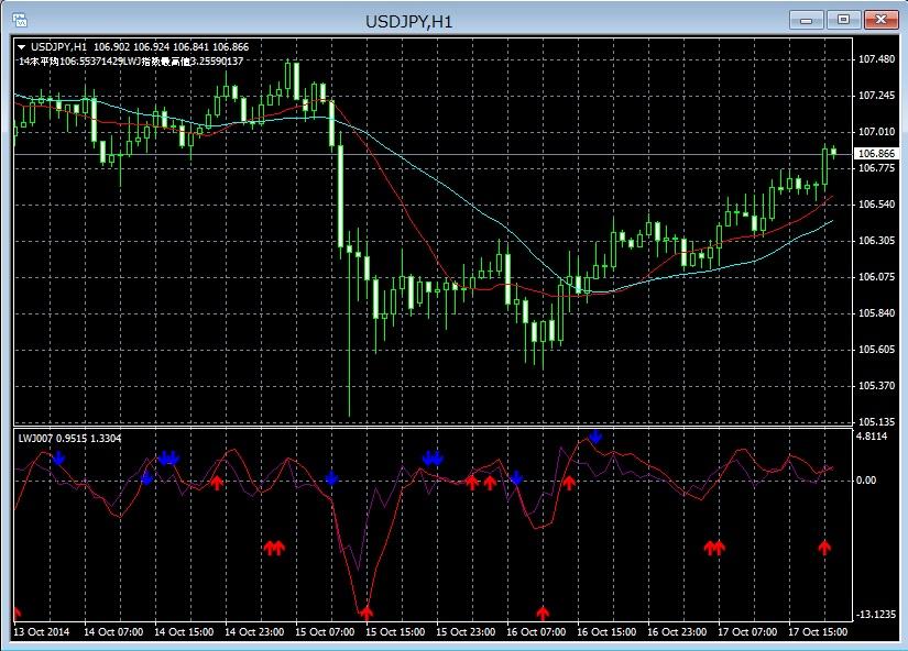 10/17のドル円LWJ指数チャート