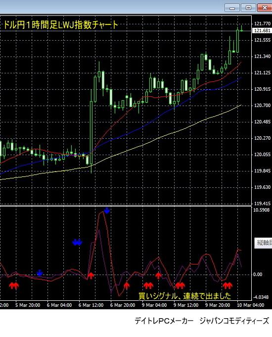 2015/3/9〜10のドル円LWJ指数チャート